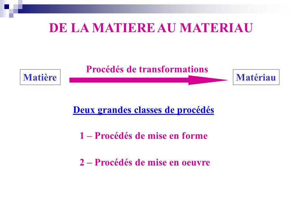 DE LA MATIERE AU MATERIAU MatièreMatériau Procédés de transformations 1 – Procédés de mise en forme 2 – Procédés de mise en oeuvre Deux grandes classe