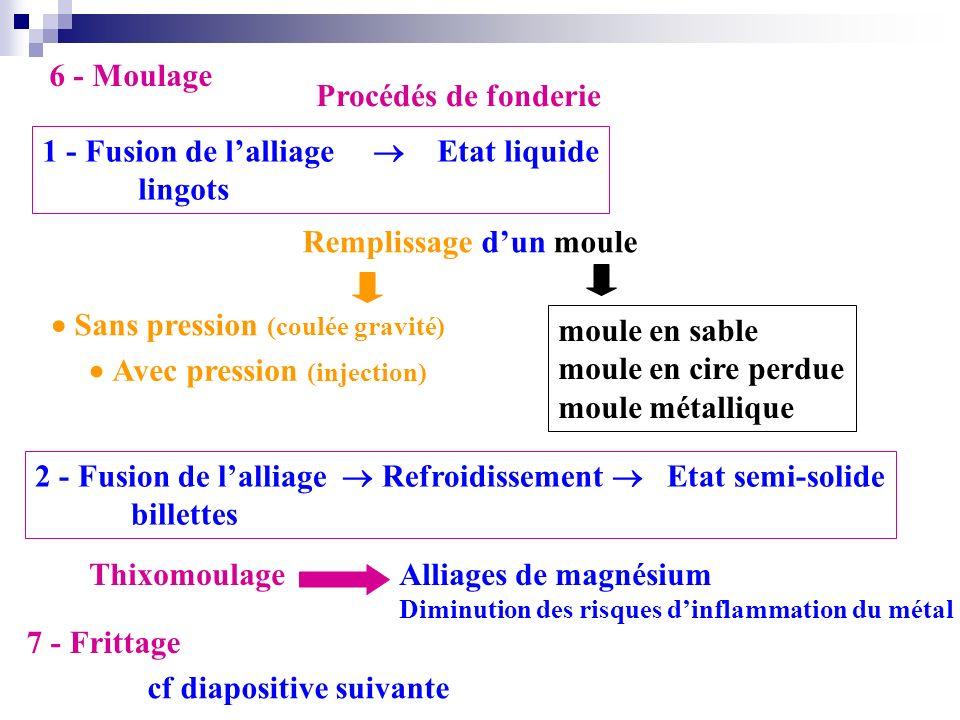 6 - Moulage Procédés de fonderie 1 - Fusion de lalliage Etat liquide lingots 2 - Fusion de lalliage Refroidissement Etat semi-solide billettes Thixomo