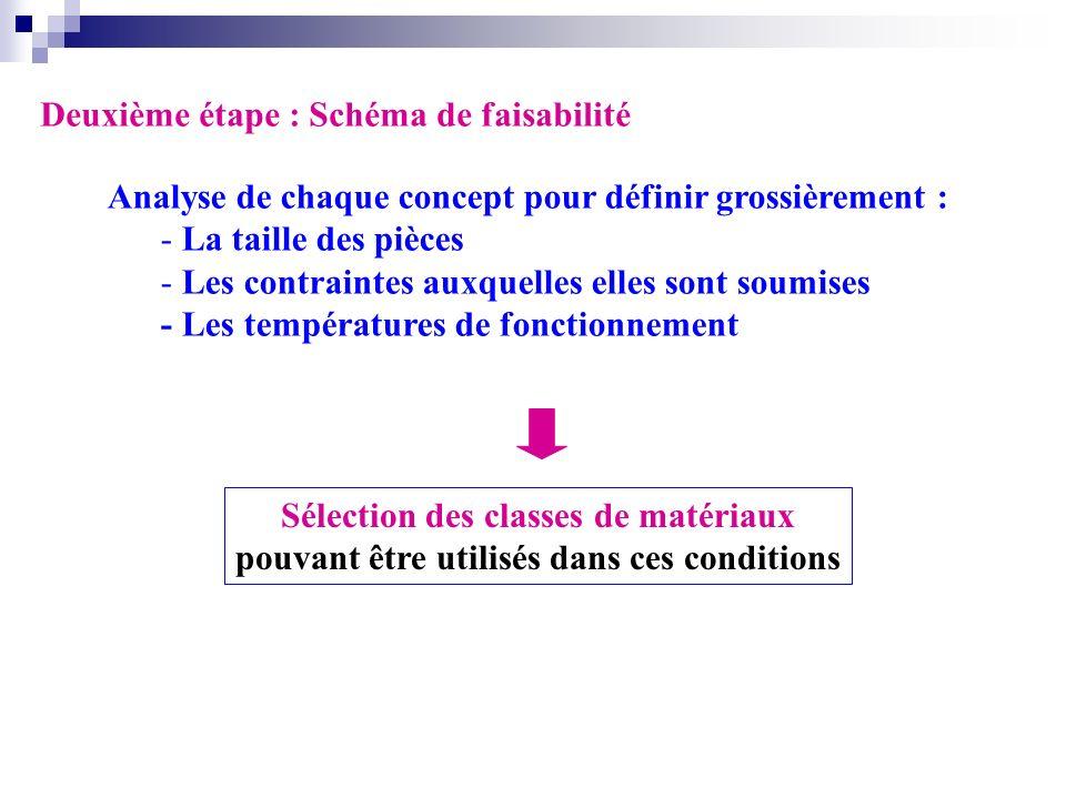 Deuxième étape : Schéma de faisabilité Analyse de chaque concept pour définir grossièrement : - La taille des pièces - Les contraintes auxquelles elle