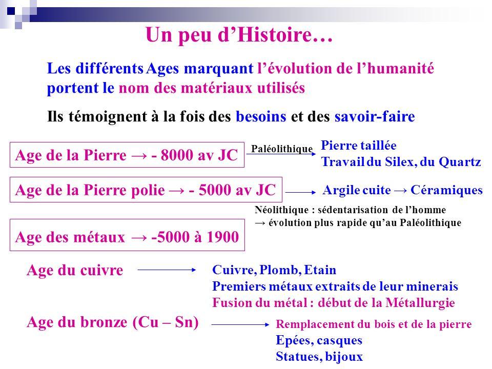 Un peu dHistoire… Les différents Ages marquant lévolution de lhumanité portent le nom des matériaux utilisés Ils témoignent à la fois des besoins et d