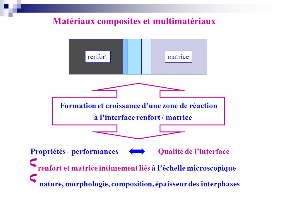 Formation et croissance dune zone de réaction renfort matrice Matériaux composites et multimatériaux à linterface renfort / matrice renfort et matrice