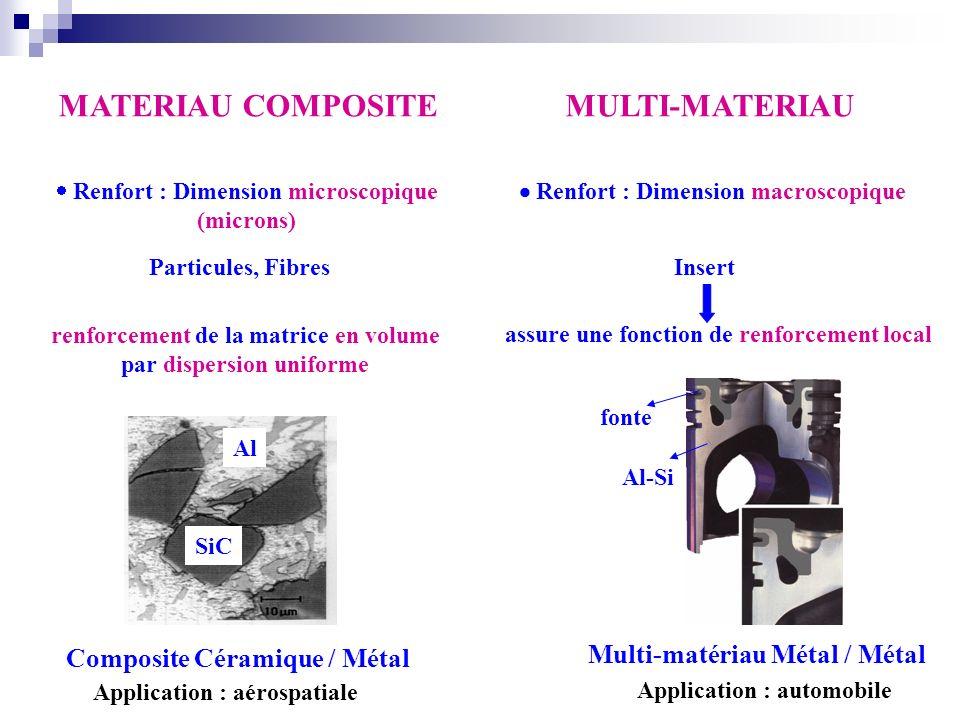Renfort : Dimension microscopique (microns) Particules, Fibres renforcement de la matrice en volume par dispersion uniforme Renfort : Dimension macros