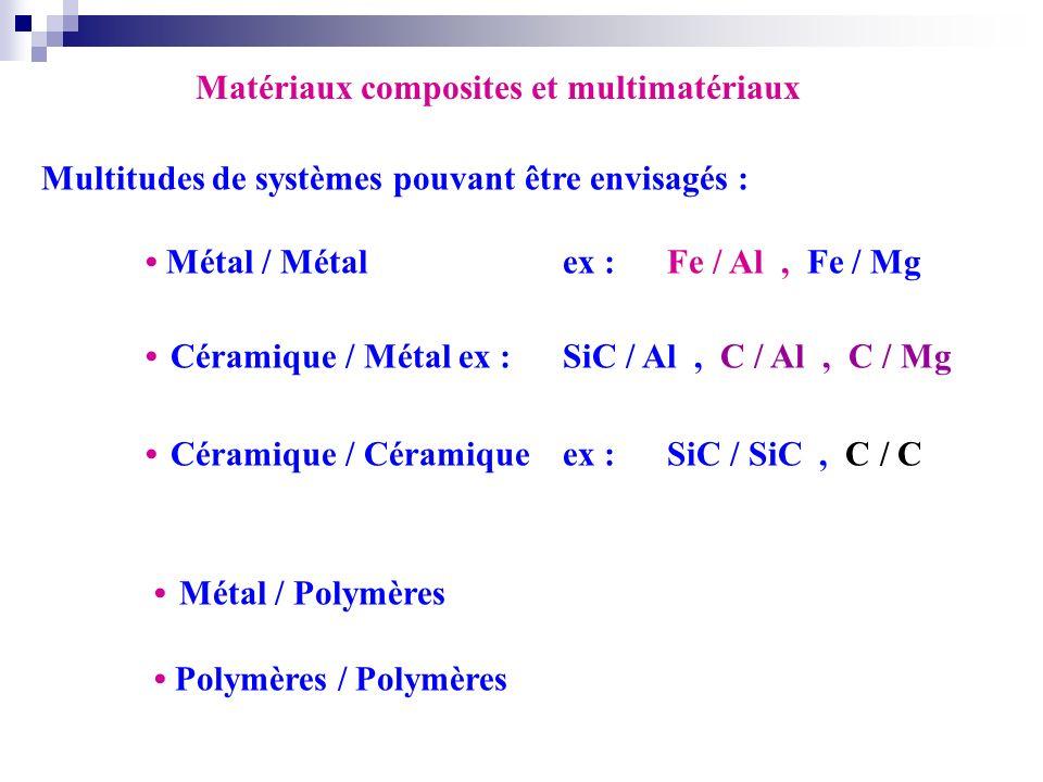 Matériaux composites et multimatériaux Multitudes de systèmes pouvant être envisagés : Métal / Métalex :Fe / Al, Fe / Mg Céramique / Métalex :SiC / Al