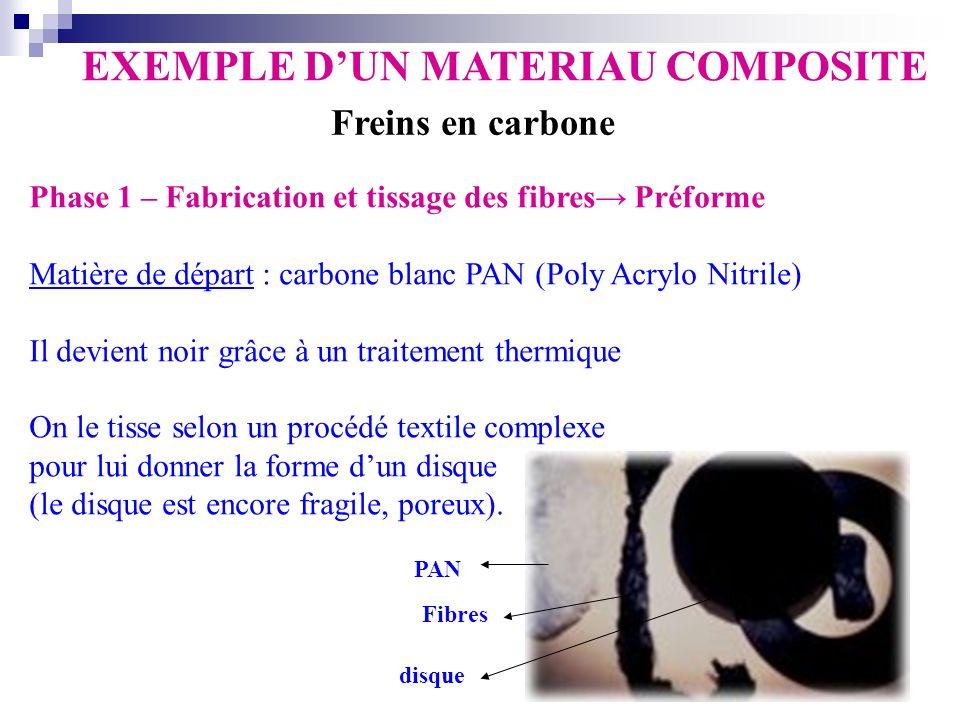 Phase 1 – Fabrication et tissage des fibres Préforme Matière de départ : carbone blanc PAN (Poly Acrylo Nitrile) Il devient noir grâce à un traitement