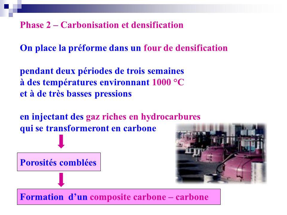 Phase 2 – Carbonisation et densification On place la préforme dans un four de densification pendant deux périodes de trois semaines à des températures