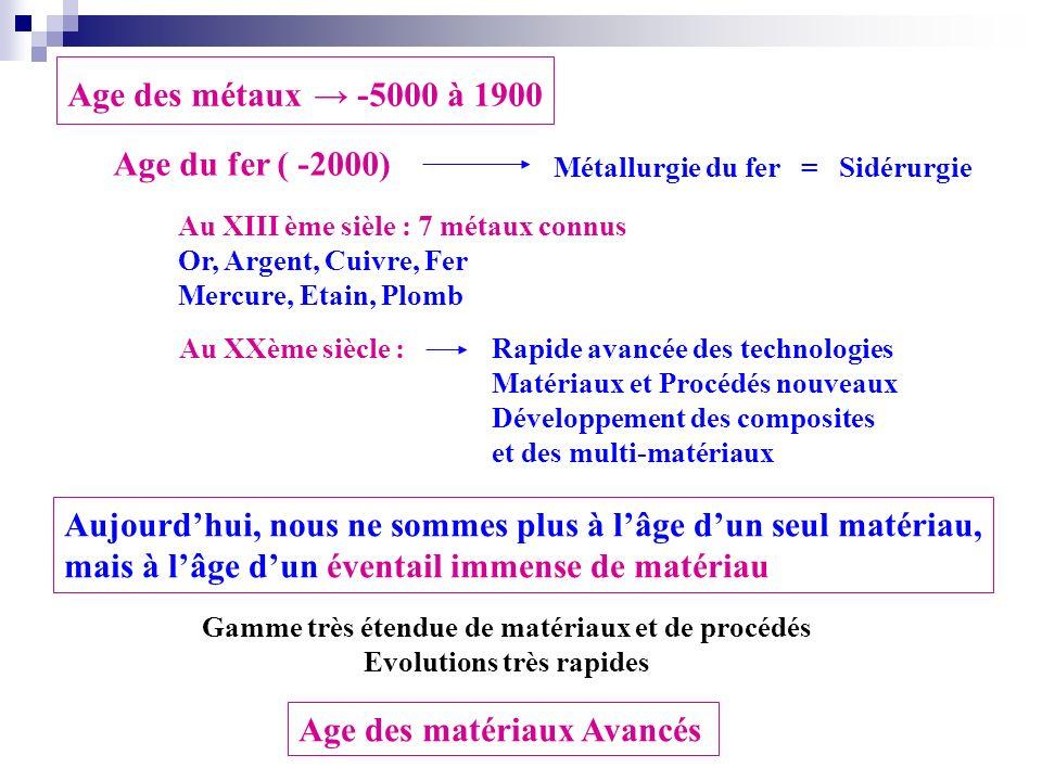 Age du fer ( -2000) Age des métaux -5000 à 1900 Métallurgie du fer = Sidérurgie Au XIII ème sièle : 7 métaux connus Or, Argent, Cuivre, Fer Mercure, E