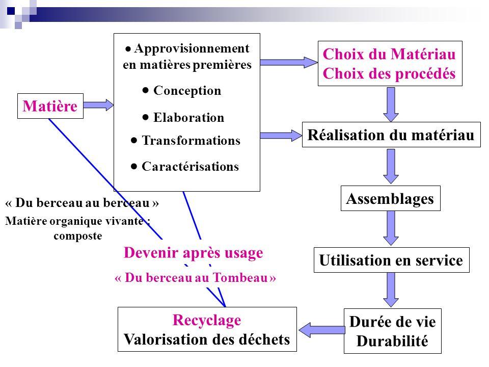 Matière Choix du Matériau Choix des procédés Assemblages Utilisation en service Durée de vie Durabilité Recyclage Valorisation des déchets Approvision