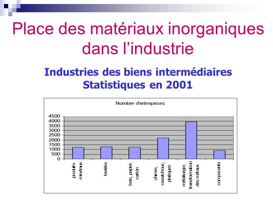 Place des matériaux inorganiques dans lindustrie Industries des biens intermédiaires Statistiques en 2001