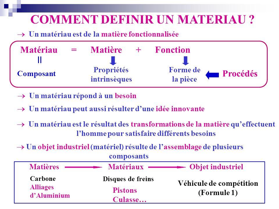 Un matériau répond à un besoin Un matériau est le résultat des transformations de la matière queffectuent lhomme pour satisfaire différents besoins Un