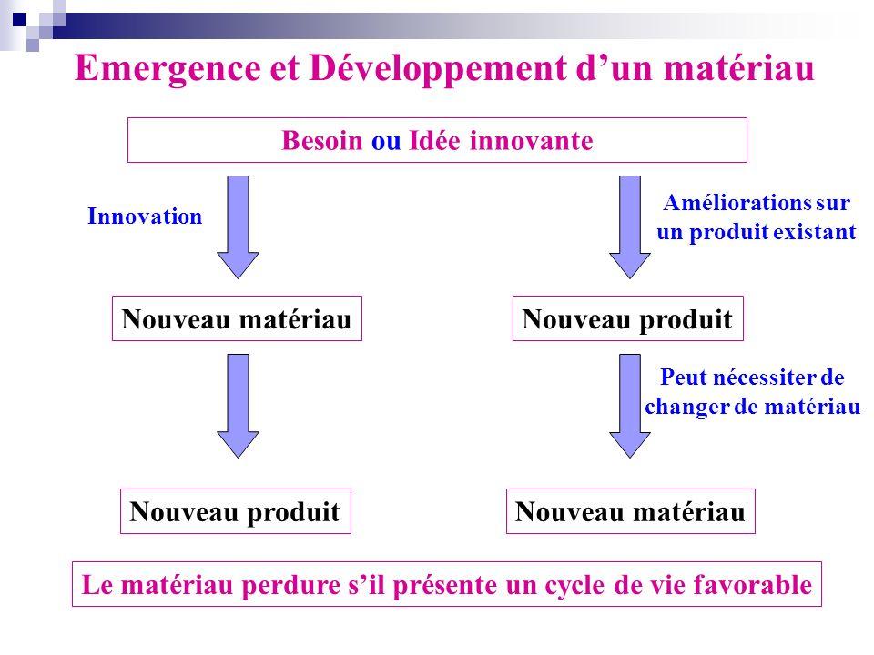 Besoin ou Idée innovante Nouveau matériau Nouveau produit Nouveau matériau Améliorations sur un produit existant Peut nécessiter de changer de matéria