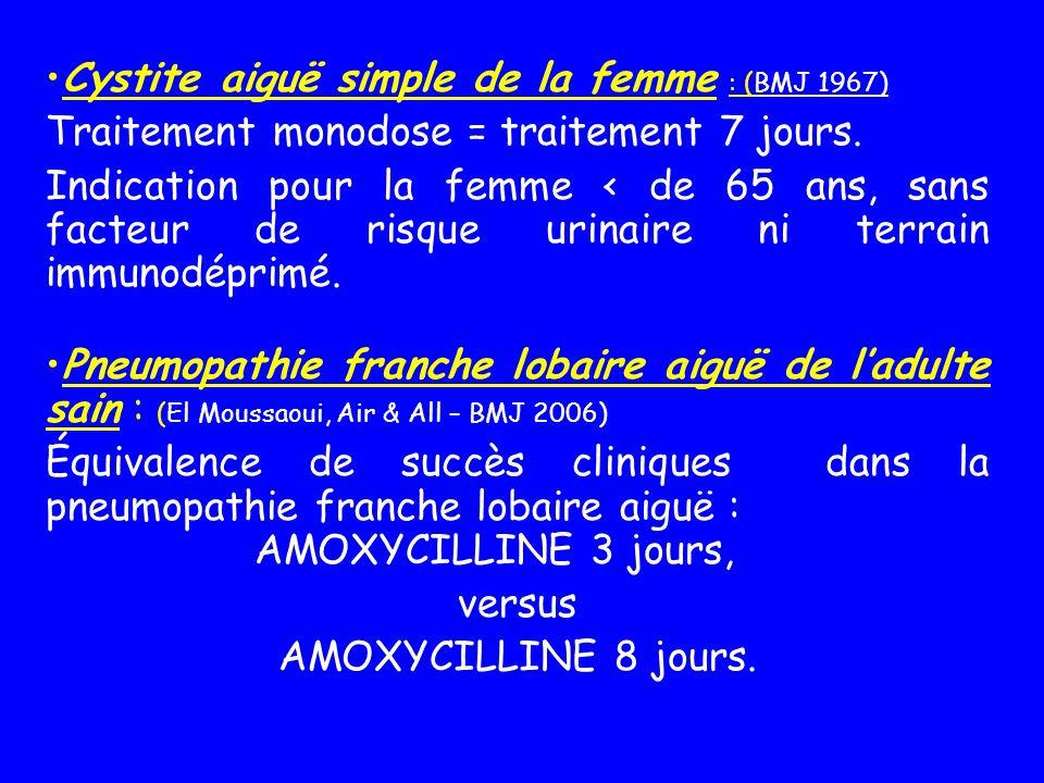 Cystite aiguë simple de la femme : (BMJ 1967) Traitement monodose = traitement 7 jours. Indication pour la femme < de 65 ans, sans facteur de risque u