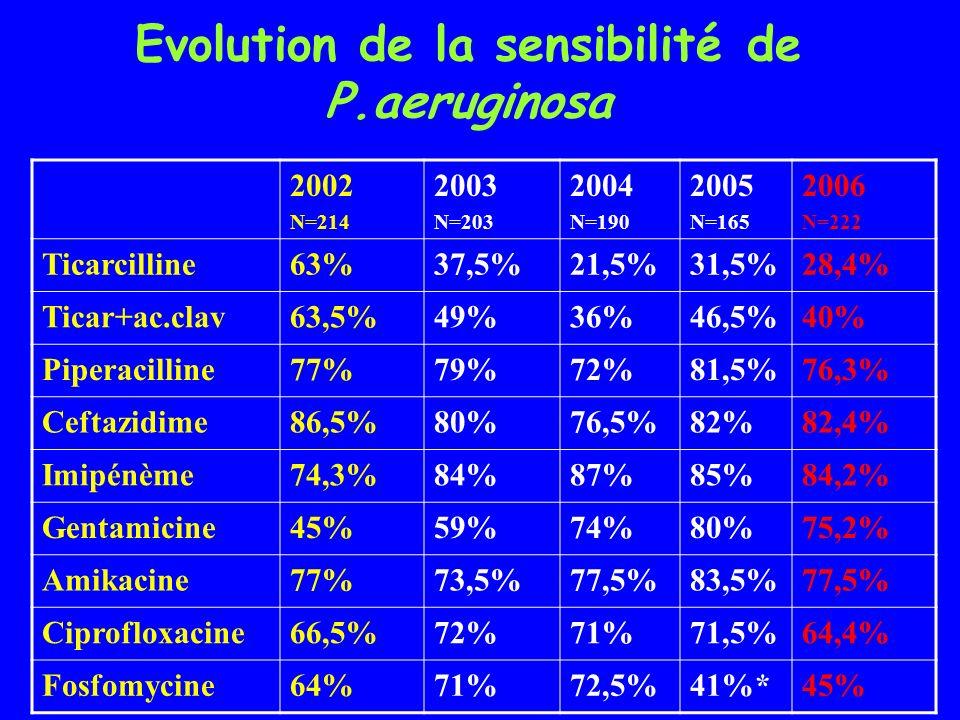 Evolution de la sensibilité de P.aeruginosa 2002 N=214 2003 N=203 2004 N=190 2005 N=165 2006 N=222 Ticarcilline63%37,5%21,5%31,5%28,4% Ticar+ac.clav63