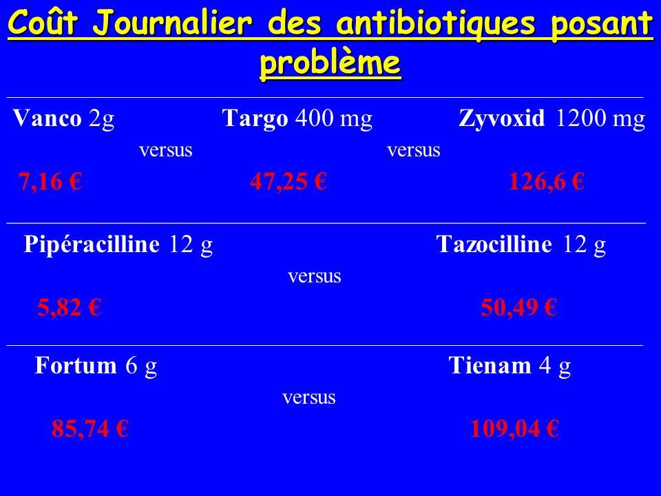 Coût Journalier des antibiotiques posant problème _____________________________________________________________________________ Vanco 2g Targo 400 mg