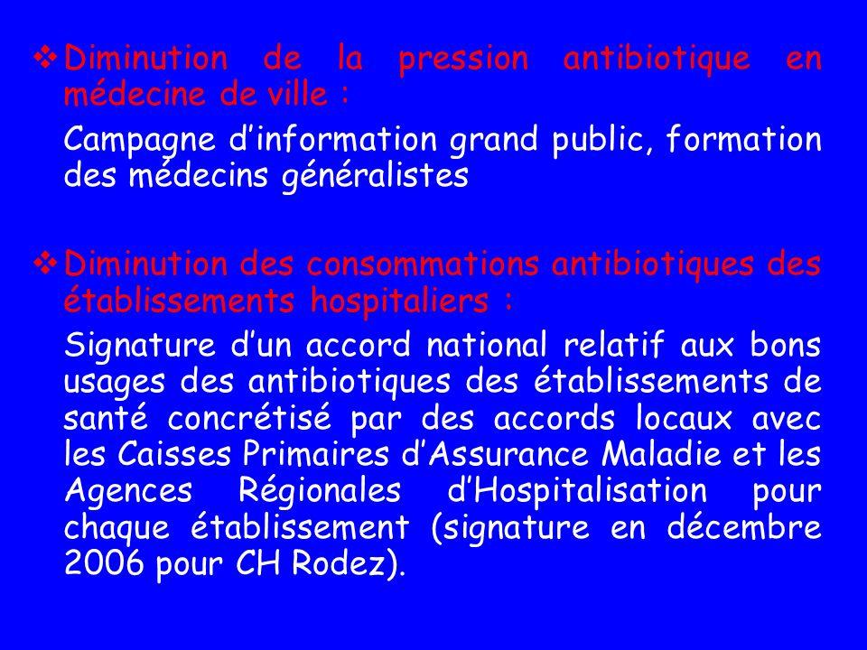 Diminution de la pression antibiotique en médecine de ville : Campagne dinformation grand public, formation des médecins généralistes Diminution des c