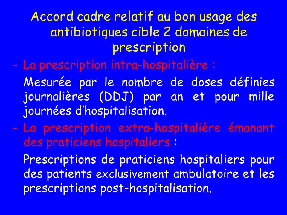 Accord cadre relatif au bon usage des antibiotiques cible 2 domaines de prescription -La prescription intra-hospitalière : Mesurée par le nombre de do