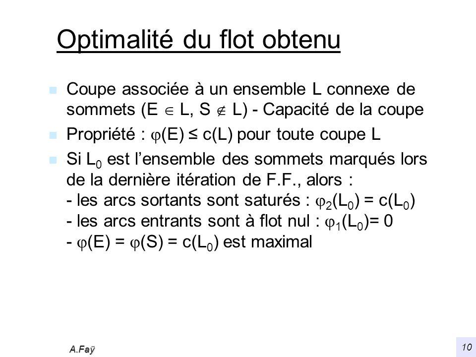 A.Faÿ 10 Optimalité du flot obtenu n Coupe associée à un ensemble L connexe de sommets (E L, S L) - Capacité de la coupe n Propriété : (E) c(L) pour toute coupe L n Si L 0 est lensemble des sommets marqués lors de la dernière itération de F.F., alors : - les arcs sortants sont saturés : 2 (L 0 ) = c(L 0 ) - les arcs entrants sont à flot nul : 1 (L 0 )= 0 - (E) = (S) = c(L 0 ) est maximal