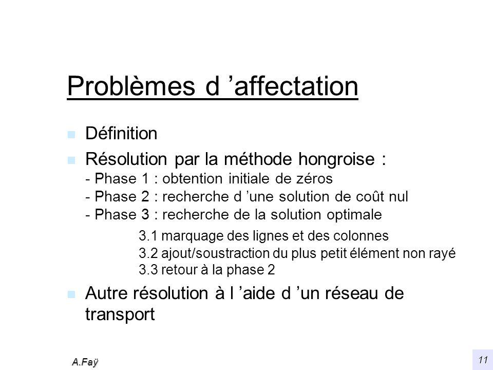 A.Faÿ 11 Problèmes d affectation n Définition n Résolution par la méthode hongroise : - Phase 1 : obtention initiale de zéros - Phase 2 : recherche d une solution de coût nul - Phase 3 : recherche de la solution optimale 3.1 marquage des lignes et des colonnes 3.2 ajout/soustraction du plus petit élément non rayé 3.3 retour à la phase 2 n Autre résolution à l aide d un réseau de transport