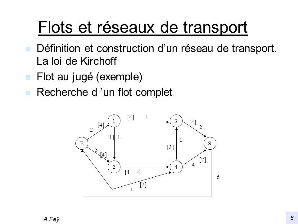 A.Faÿ 9 Algorithme de Ford-Fulkerson n Marquer lentrée du réseau avec +, puis : - si i est marqué et (i,j) non saturé, marquer j par +i - si j est marqué et si le flot est non nul sur (i,j), marquer i par -j n Si la sortie ne peut être marquée : le flot est maximal Sinon prendre une chaîne de sommets marqués de E à S et calculer d 1 et d 2 puis d = min(d 1, d 2 ) avec d 1 = min {c(i,j)- (i,j), arcs parcourus dans le sens (i,j)} d 2 = min { (i,j), arcs parcourus dans le sens (j,i)} ; augmenter de d le flot des arcs de la1° catégorie diminuer2° n Effacer le marquage précédent et recommencer