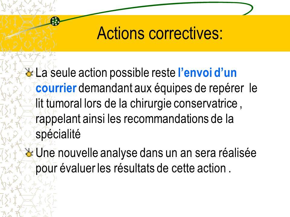 Actions correctives: La seule action possible reste lenvoi dun courrier demandant aux équipes de repérer le lit tumoral lors de la chirurgie conservat