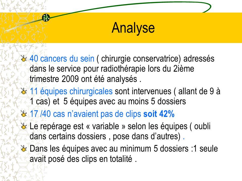 Analyse 40 cancers du sein ( chirurgie conservatrice) adressés dans le service pour radiothérapie lors du 2ième trimestre 2009 ont été analysés. 11 éq