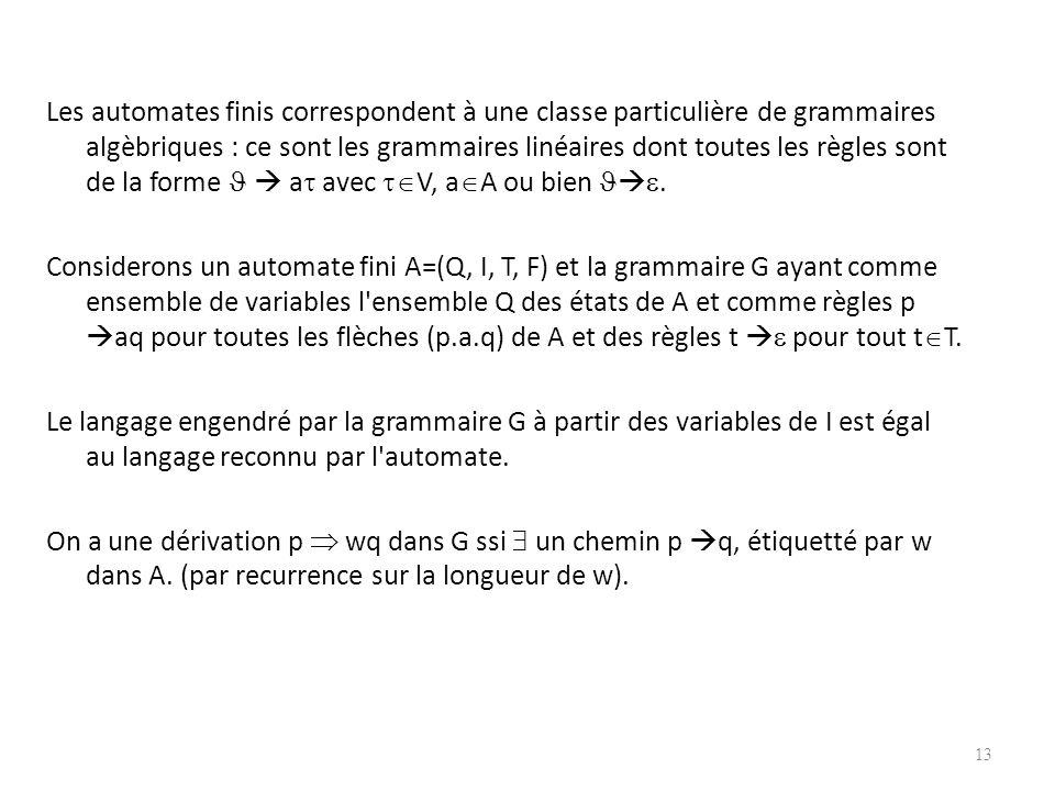 Ex 3. H : a b A={a, b}V={ } Le langage engendré par H est l'ensemble des expressions bien parenthésées avec a : parenthèse ouvrante, b : parenthèse fe