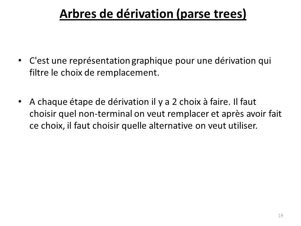 Revenons à dérivation permettant à reconnaître une phrase -(id+id) dans la grammaire des expressions arithmétiques. Gauche : E -E -(E) -(E+E) -(id+E)