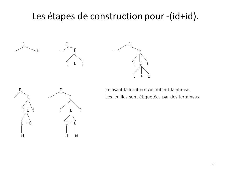 Arbres de dérivation (parse trees) C'est une représentation graphique pour une dérivation qui filtre le choix de remplacement. A chaque étape de dériv