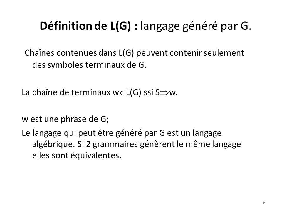 Manière plus abstraite A si A est une production de grammaire et et sont des chaînes arbitraires. Si on a 1 2 … n. On dit que 1 dérive n. Symbole sign