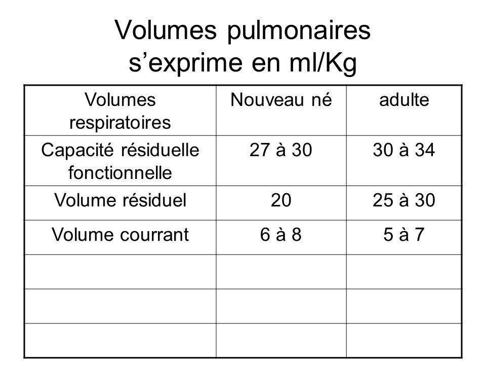 Volumes pulmonaires sexprime en ml/Kg Volumes respiratoires Nouveau néadulte Capacité résiduelle fonctionnelle 27 à 3030 à 34 Volume résiduel2025 à 30