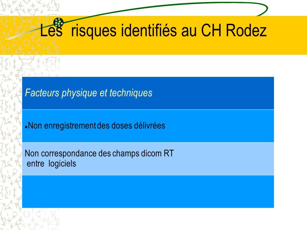 Les risques identifiés au CH Rodez Facteurs physique et techniques Non enregistrement des doses délivrées Non correspondance des champs dicom RT entre