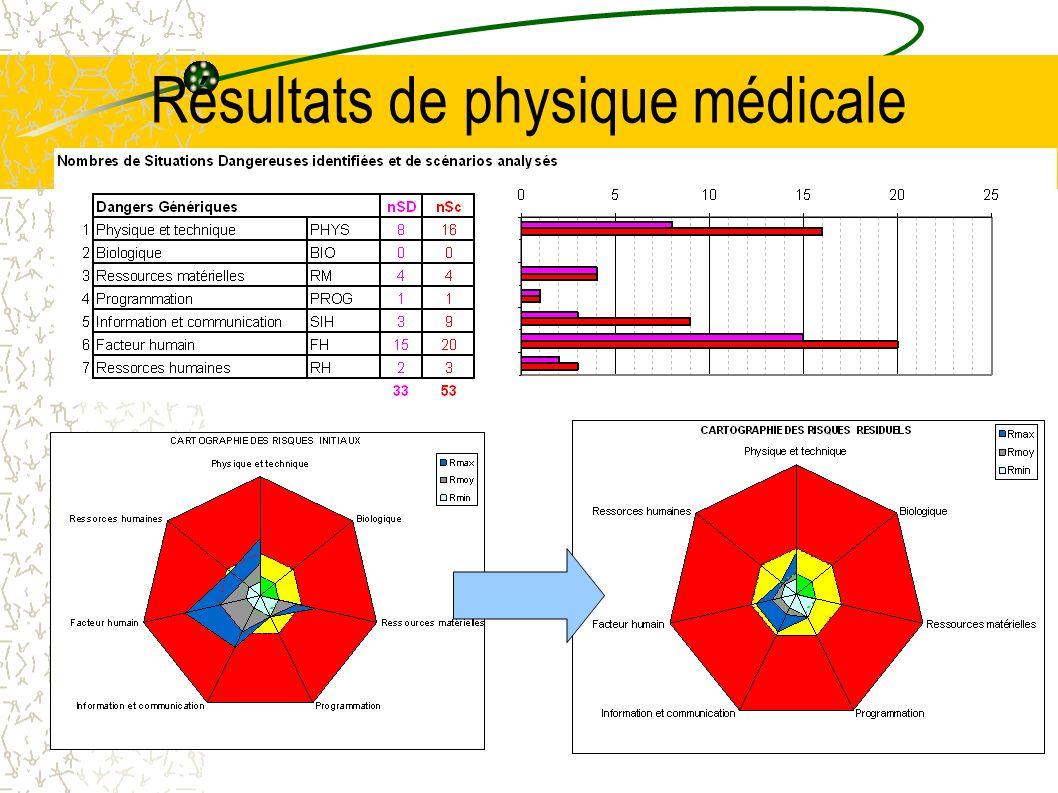 Résultats de physique médicale