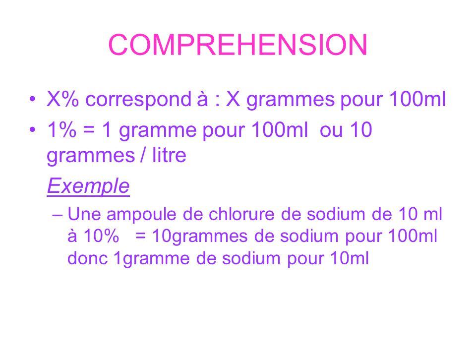 COMPREHENSION X% correspond à : X grammes pour 100ml 1% = 1 gramme pour 100ml ou 10 grammes / litre Exemple –Une ampoule de chlorure de sodium de 10 m