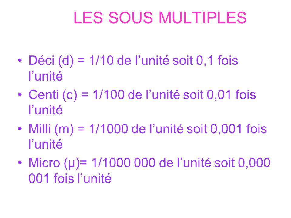 LES SOUS MULTIPLES Déci (d) = 1/10 de lunité soit 0,1 fois lunité Centi (c) = 1/100 de lunité soit 0,01 fois lunité Milli (m) = 1/1000 de lunité soit