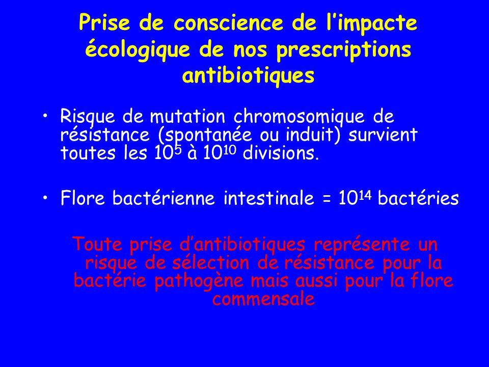 Prise de conscience de limpacte écologique de nos prescriptions antibiotiques Risque de mutation chromosomique de résistance (spontanée ou induit) sur