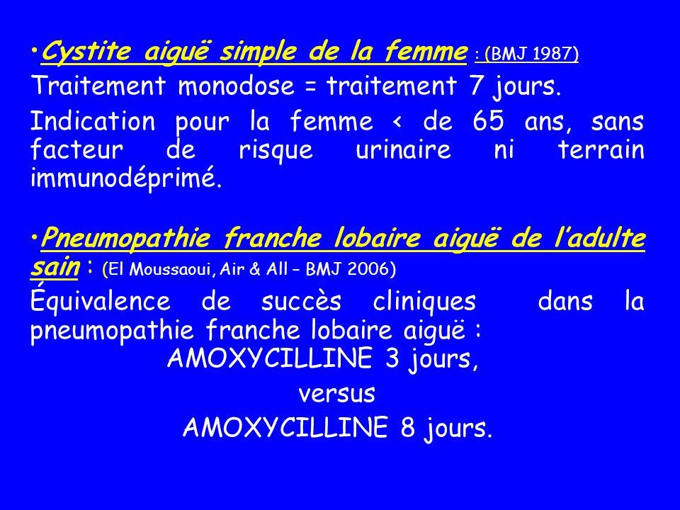 Cystite aiguë simple de la femme : (BMJ 1987) Traitement monodose = traitement 7 jours. Indication pour la femme < de 65 ans, sans facteur de risque u