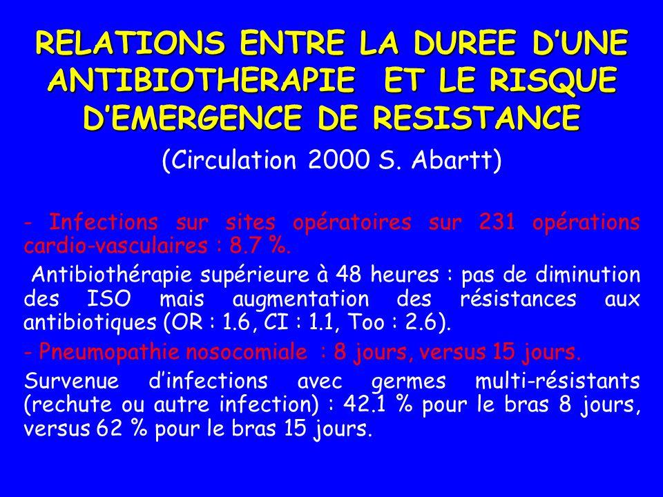 RELATIONS ENTRE LA DUREE DUNE ANTIBIOTHERAPIE ET LE RISQUE DEMERGENCE DE RESISTANCE (Circulation 2000 S. Abartt) - Infections sur sites opératoires su