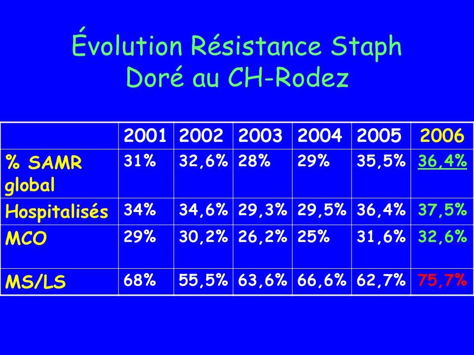 Évolution Résistance Staph Doré au CH-Rodez 200120022003200420052006 % SAMR global 31%32,6%28%29%35,5%36,4% Hospitalisés 34%34,6%29,3%29,5%36,4%37,5%