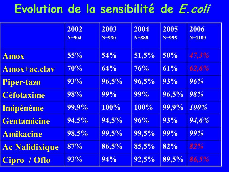 Evolution de la sensibilité de E.coli 2002 N=904 2003 N=930 2004 N=888 2005 N=995 2006 N=1109 Amox 55%54%51,5%50%47,3% Amox+ac.clav 70%64%76%61%62,6%