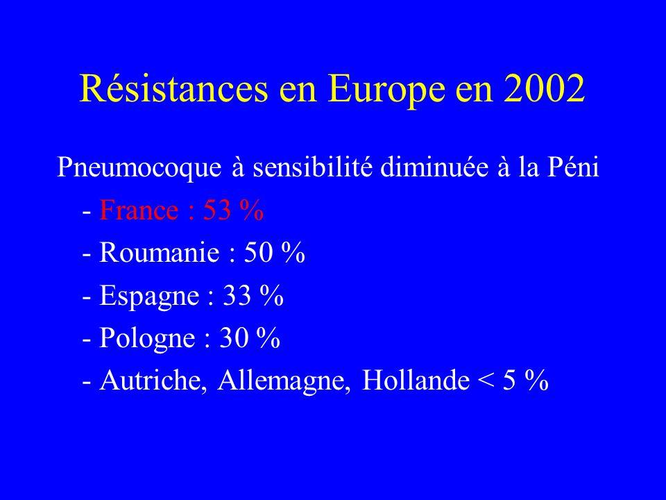 Résistances en Europe en 2002 Pneumocoque à sensibilité diminuée à la Péni - France : 53 % - Roumanie : 50 % - Espagne : 33 % - Pologne : 30 % - Autri