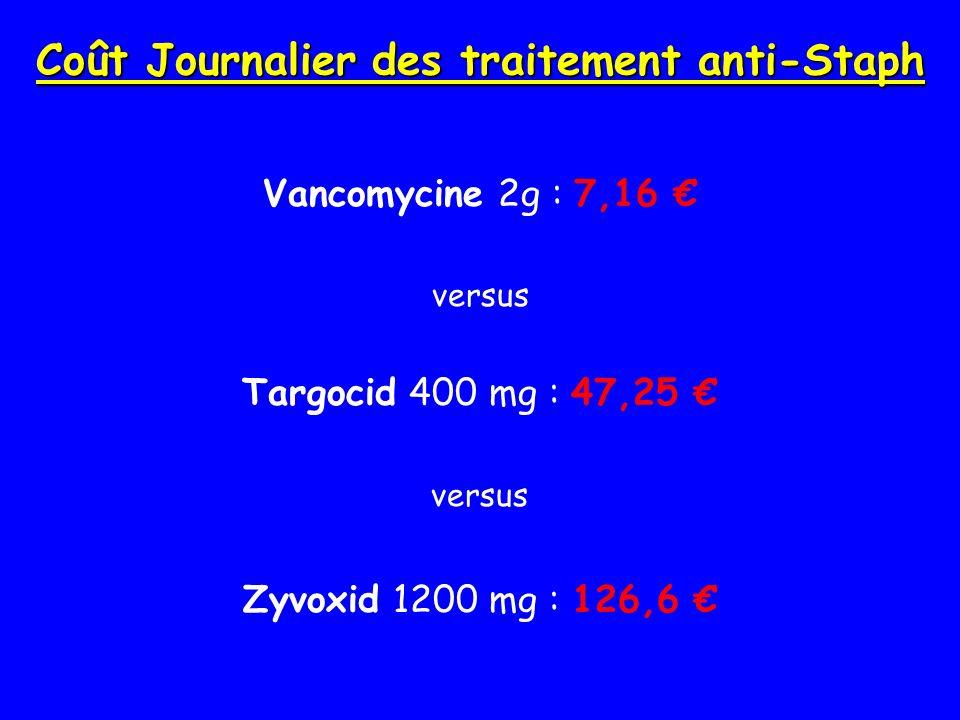 Coût Journalier des traitement anti-Staph Vancomycine 2g : 7,16 versus Targocid 400 mg : 47,25 versus Zyvoxid 1200 mg : 126,6