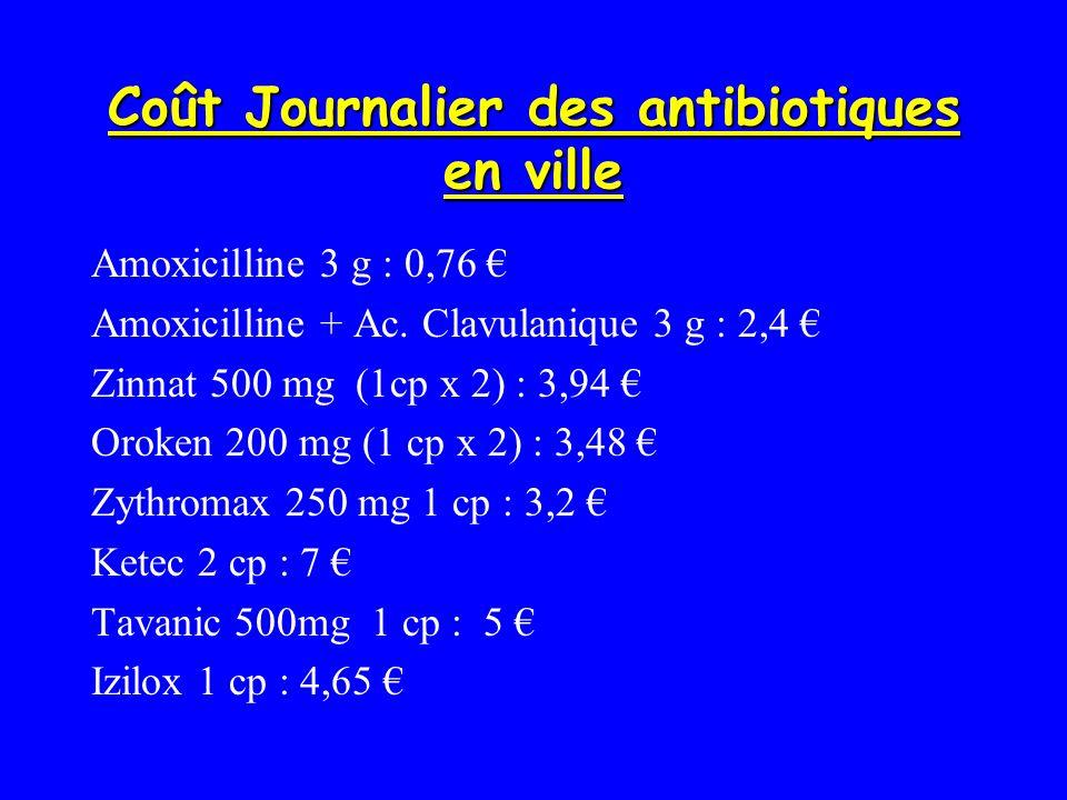 Coût Journalier des antibiotiques en ville Amoxicilline 3 g : 0,76 Amoxicilline + Ac. Clavulanique 3 g : 2,4 Zinnat 500 mg (1cp x 2) : 3,94 Oroken 200
