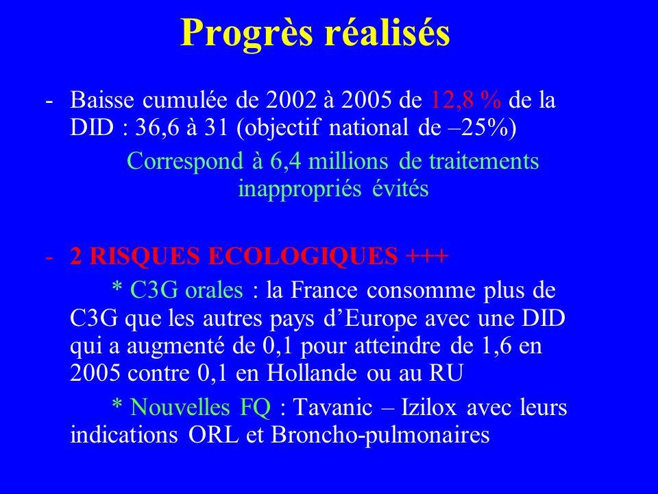 Progrès réalisés -Baisse cumulée de 2002 à 2005 de 12,8 % de la DID : 36,6 à 31 (objectif national de –25%) Correspond à 6,4 millions de traitements i