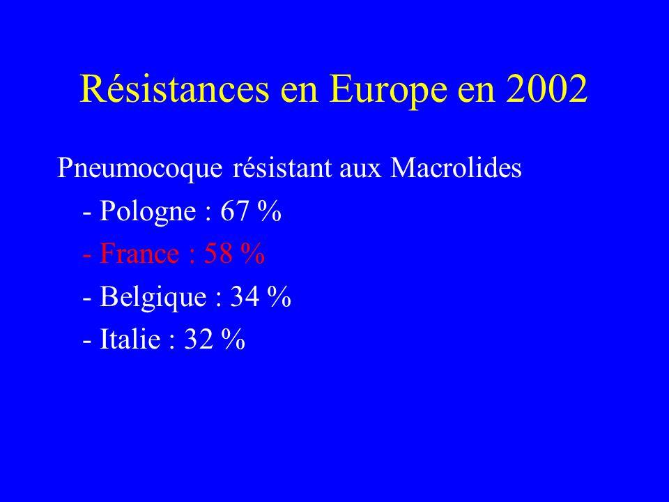 Résistances en Europe en 2002 Pneumocoque résistant aux Macrolides - Pologne : 67 % - France : 58 % - Belgique : 34 % - Italie : 32 %