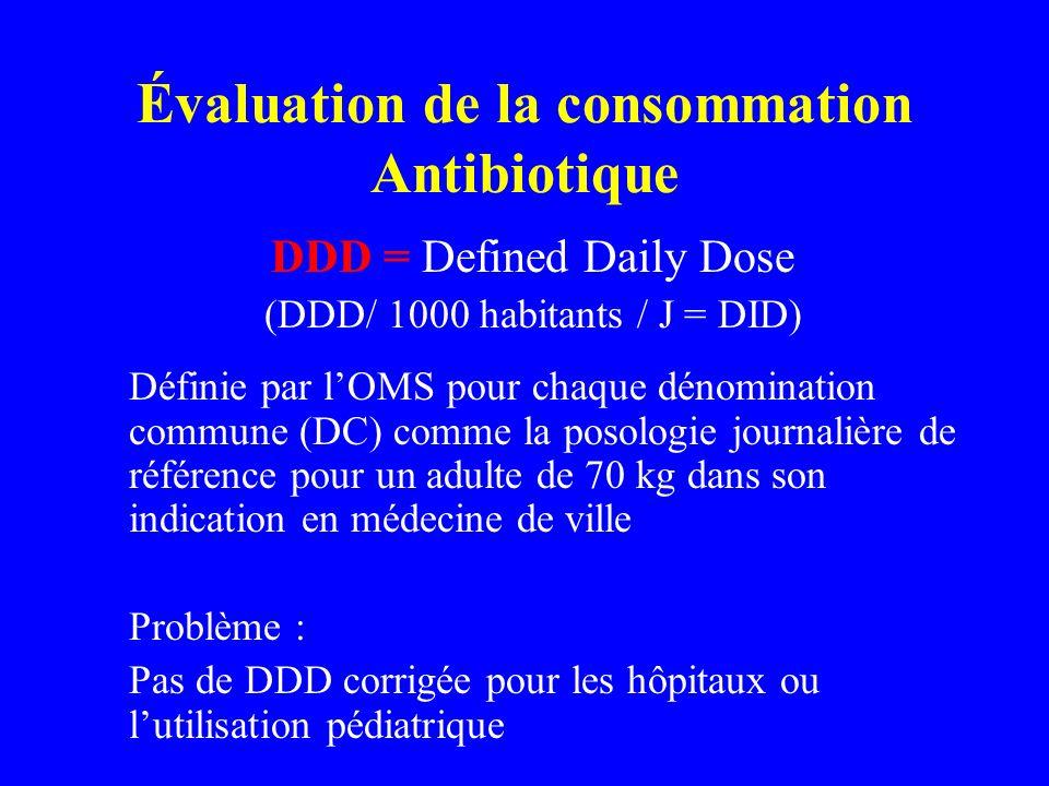 Évaluation de la consommation Antibiotique DDD = Defined Daily Dose (DDD/ 1000 habitants / J = DID) Définie par lOMS pour chaque dénomination commune
