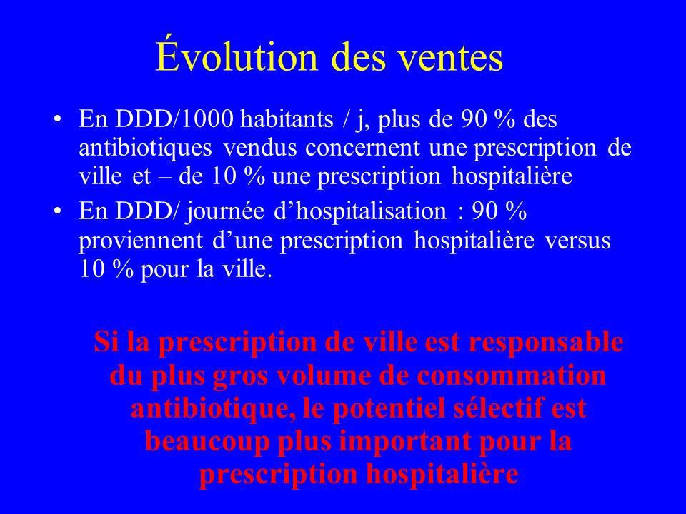 Évolution des ventes En DDD/1000 habitants / j, plus de 90 % des antibiotiques vendus concernent une prescription de ville et – de 10 % une prescripti