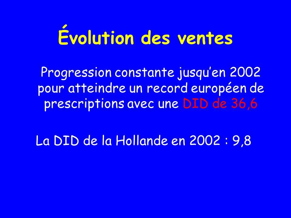 Évolution des ventes Progression constante jusquen 2002 pour atteindre un record européen de prescriptions avec une DID de 36,6 La DID de la Hollande