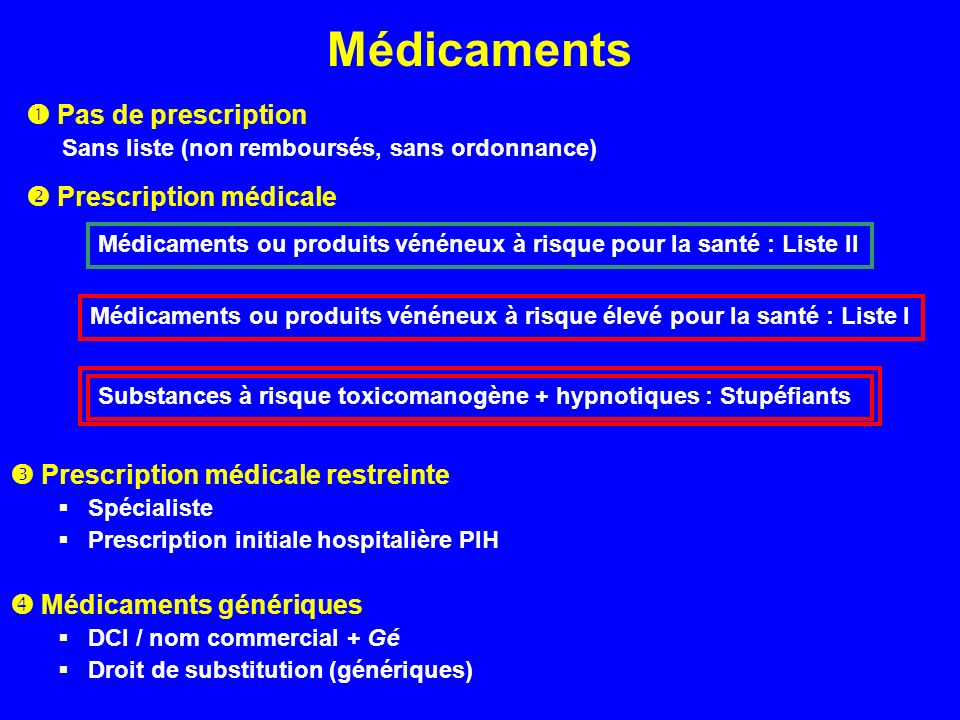 Médicaments Pas de prescription Sans liste (non remboursés, sans ordonnance) Prescription médicale Substances à risque toxicomanogène + hypnotiques :