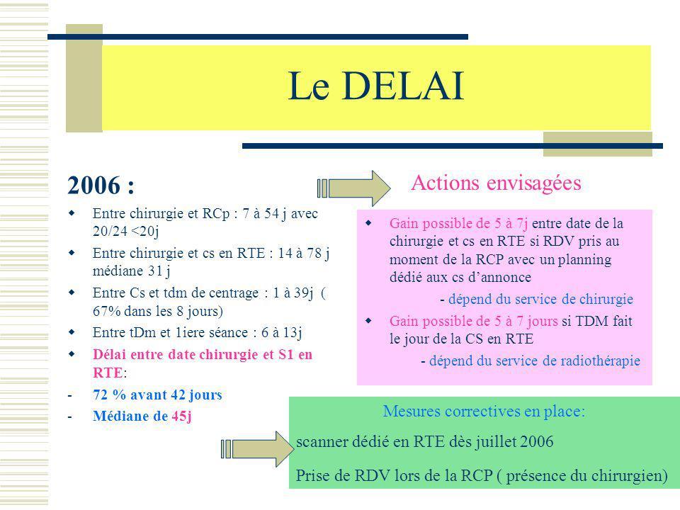 Le DELAI 2006 : Entre chirurgie et RCp : 7 à 54 j avec 20/24 <20j Entre chirurgie et cs en RTE : 14 à 78 j médiane 31 j Entre Cs et tdm de centrage :