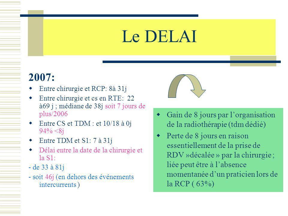 Le DELAI 2007: Entre chirurgie et RCP: 8à 31j Entre chirurgie et cs en RTE: 22 à69 j ; médiane de 38j soit 7 jours de plus/2006 Entre CS et TDM : et 1