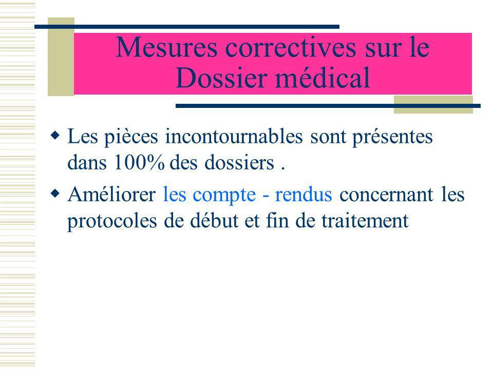 Mesures correctives sur le Dossier médical Les pièces incontournables sont présentes dans 100% des dossiers. Améliorer les compte - rendus concernant